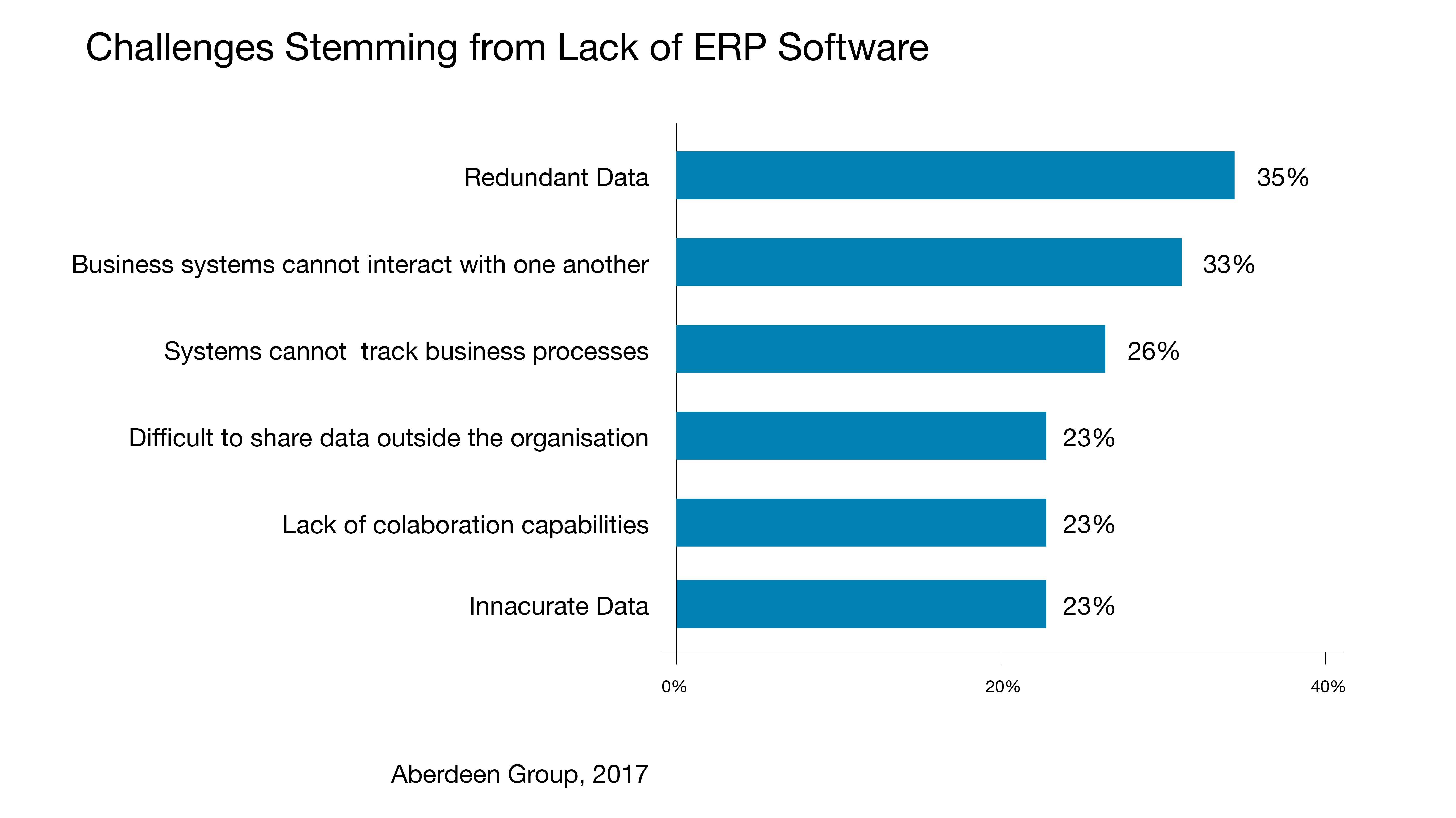 challenges stemming from lack of erp software accent software insyte