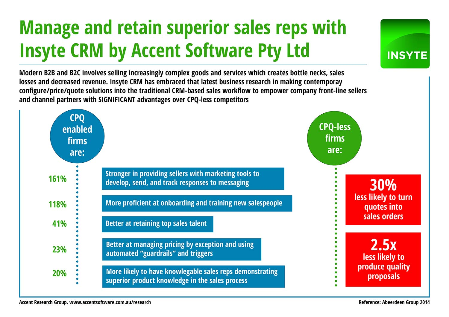 infographic-configure-price-quote-accent-research-group-retain-a-player-sales-reps