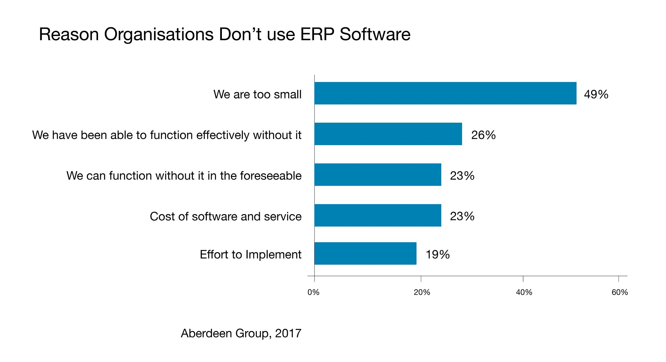 reasons organisations don't use erp software accent software insyte